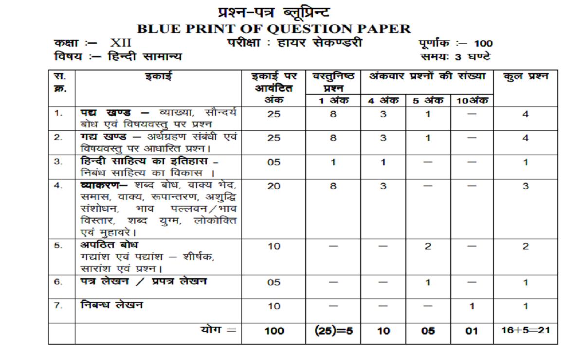 Maha HSC New Blueprint 2022 Maha 12th New Exam Pattern 2022 Maha HSC Latest Blueprint 2022
