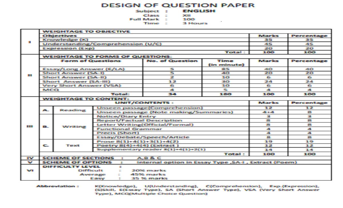 COHSEM 12th Blueprint 2022 Manipur HSE Exam Pattern 2022 Know Marking Scheme & Exam Duration