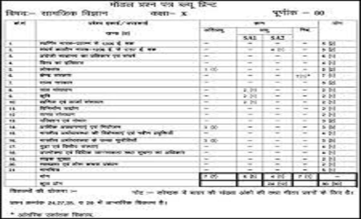 Raj Board 10th Blueprint 2022 BSER Xth Blueprint 2022 RBSE 10th New Blueprint 2022
