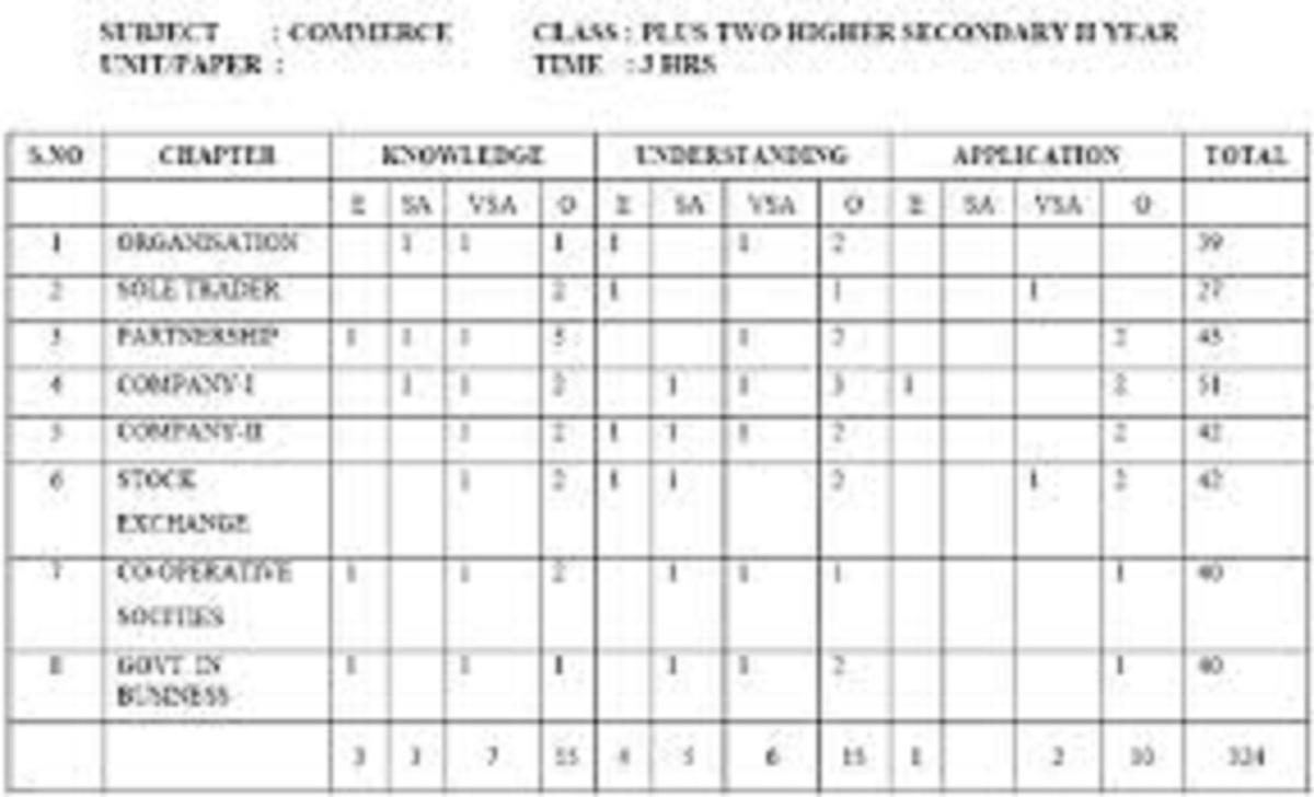 TN Plus Two Exam Pattern 2022 TN HSE Blueprint 2022 TN 12th Marking Scheme 2022