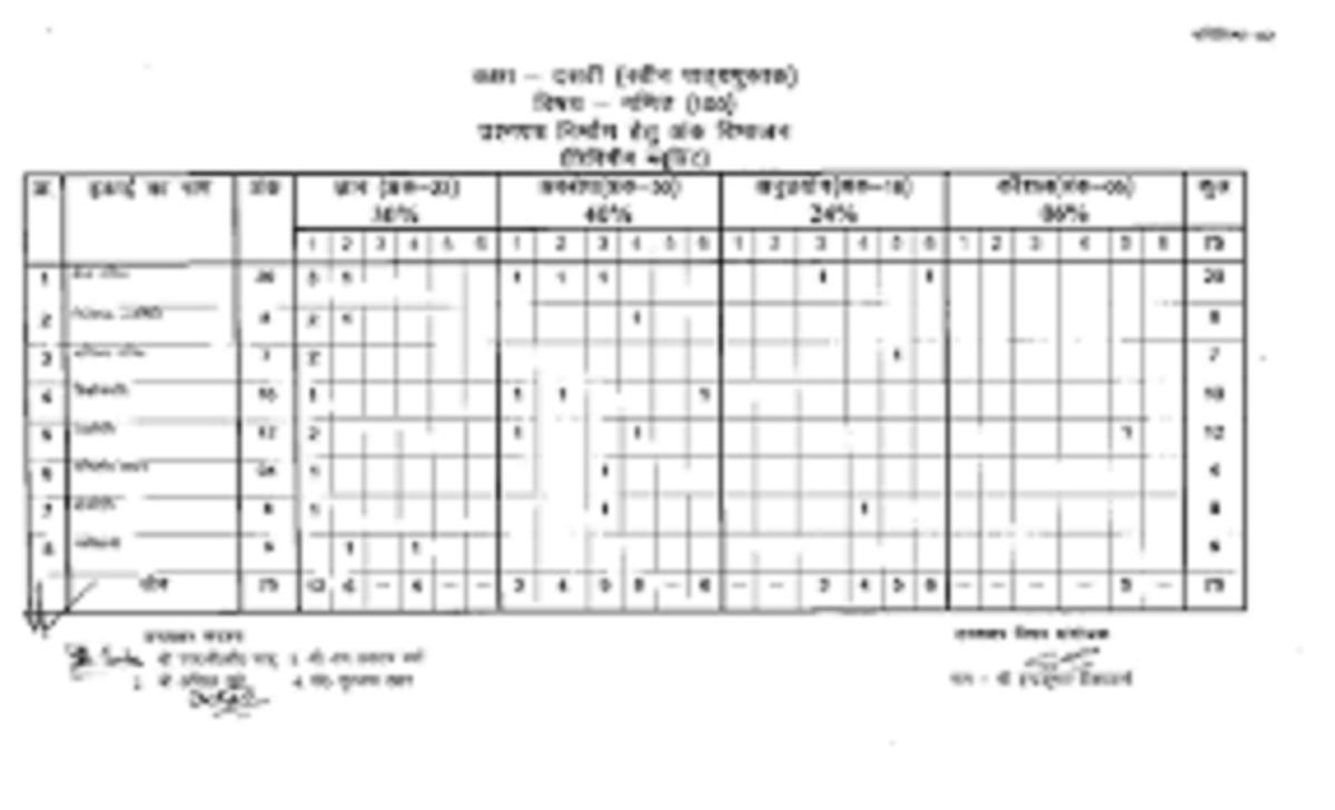 CG 10th Blueprint 2022 CGBSE Xth New Blueprint 2022 Chhattisgarh Board Matric Exam Pattern Marking Scheme 2022